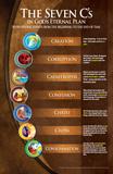 Seven C's in God's Eternal Plan Poster